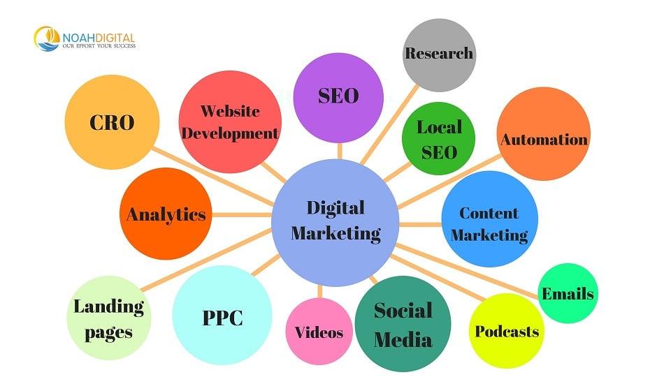 Digital Marketing Aspects